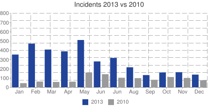 Graph of Philippine crime statistics 2010-2013